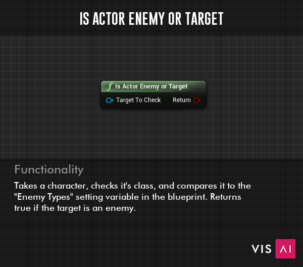 """Is Actor Enemy or Target Function - Takes a character, checks it's class, and compares it to the """"Enemy Types"""" setting variable in the blueprint. Returns true if the target is an enemy."""